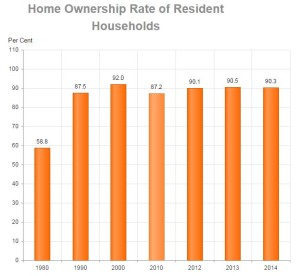 Home Ownership Rate in Singapore as of 2014