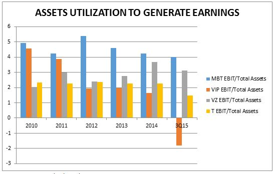 Assets Utilization to Generate Earnings www.christopherleesusanto.com
