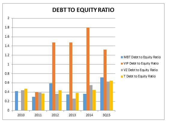 Debt to Equity Ratio www.christopherleesusanto.com