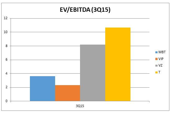 EV to EBITDA Ratio www.christopherleesusanto.com