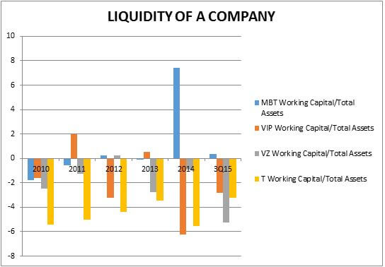 Liquidity of the company www.christopherleesusanto.com