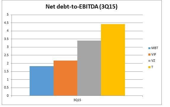 Net-Debt to EBITDA Ratio www.christopherleesusanto.com