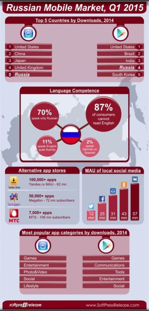 Russian Mobile Market for Applications Download www.christopherleesusanto.com