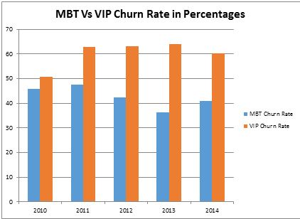 MBT vs VIP Churn Rate in Percentages