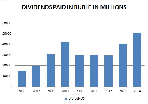 dividends paid in ruble MBT www.christopherleesusanto.com