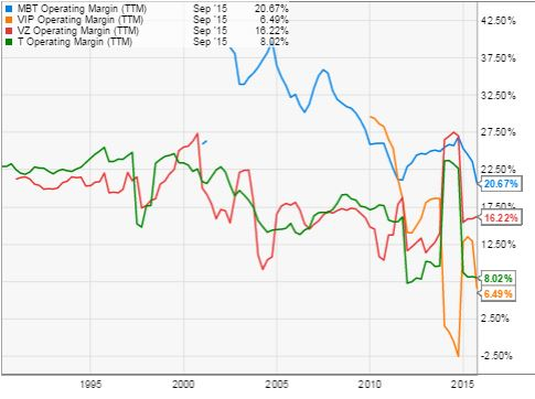 MBT vs VIP vs VZ vs T Operating Margin www.christopherleesusanto.com
