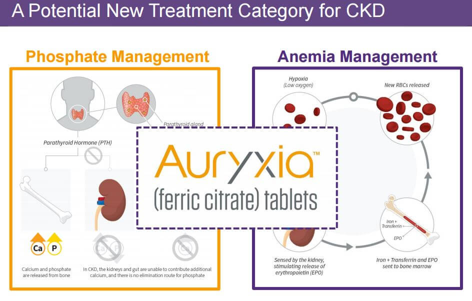 Auryxia for Phosphate and Anemia Management www.christopherleesusanto.com